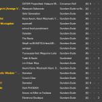 Gundam-Duder Number II - Songlist