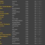 LoUiSe 001-025 Simfiles Song List
